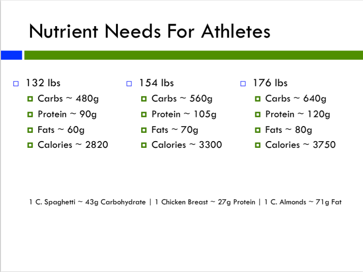 Nutrient Needs for Athletes