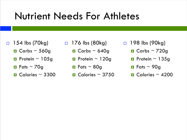 Nutrients by size
